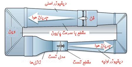 تونل باد چیست 15