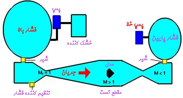 تونل باد چیست 6